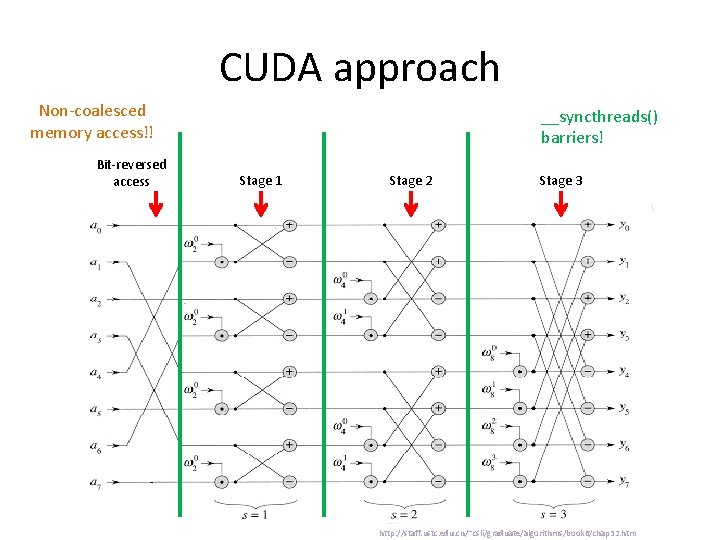 CUDA approach Non-coalesced memory access!! Bit-reversed access __syncthreads() barriers! Stage 1 Stage 2 Stage
