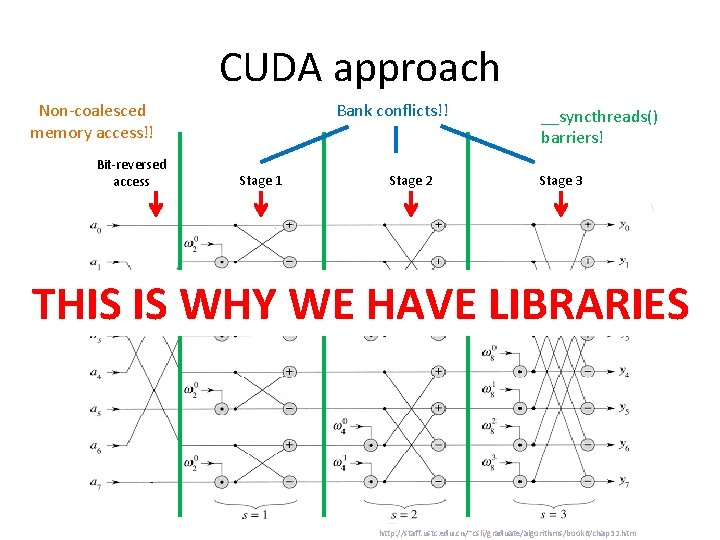 CUDA approach Non-coalesced memory access!! Bit-reversed access Bank conflicts!! Stage 1 Stage 2 __syncthreads()