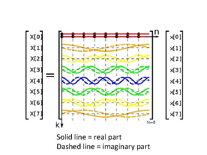 Solid line = real part Dashed line = imaginary part