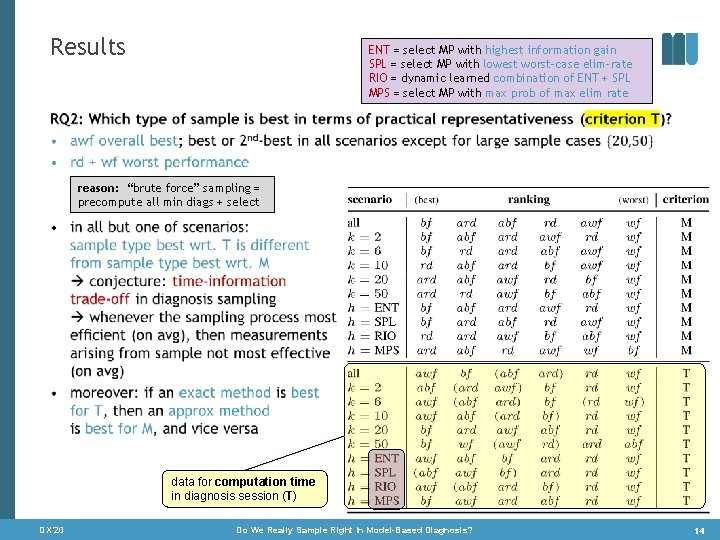 Results ENT = select MP with highest information gain SPL = select MP with