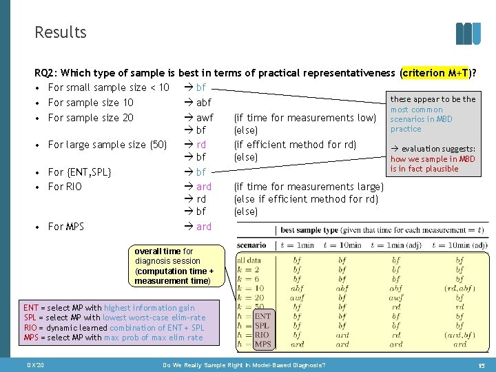 Results RQ 2: Which type of sample is • For small sample size <