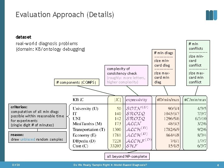 Evaluation Approach (Details) dataset real-world diagnosis problems (domain: KB/ontology debugging) # min conflicts #