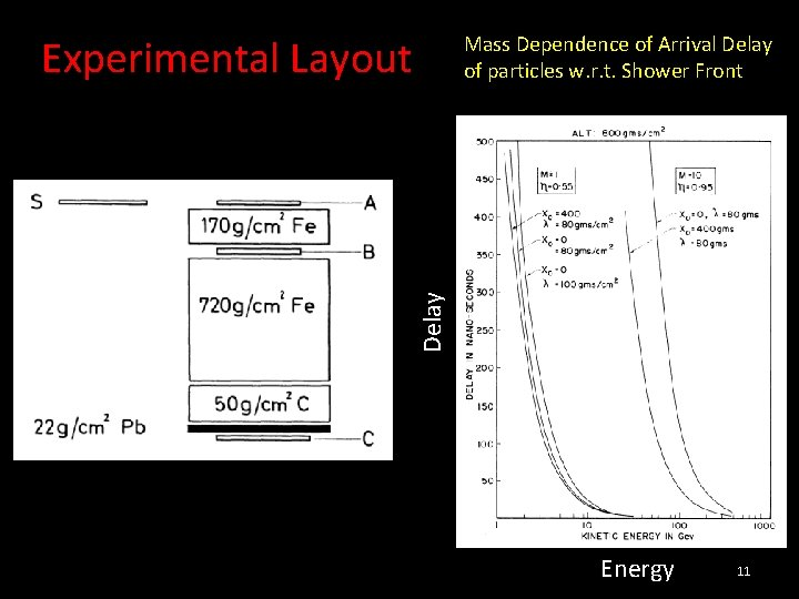 Experimental Layout Delay Mass Dependence of Arrival Delay of particles w. r. t. Shower