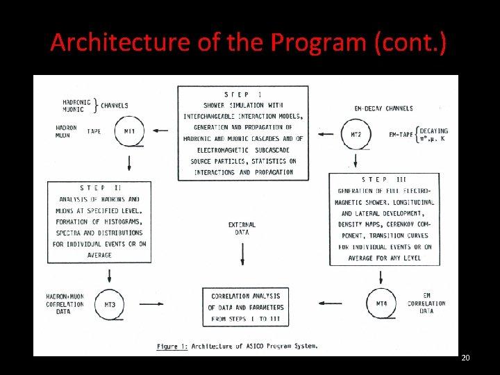 Architecture of the Program (cont. ) 20