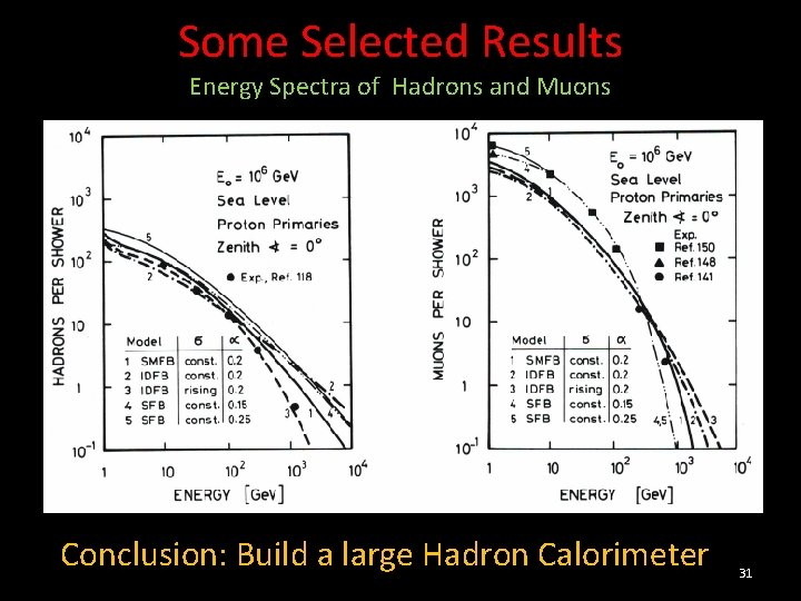 Some Selected Results Energy Spectra of Hadrons and Muons Conclusion: Build a large Hadron
