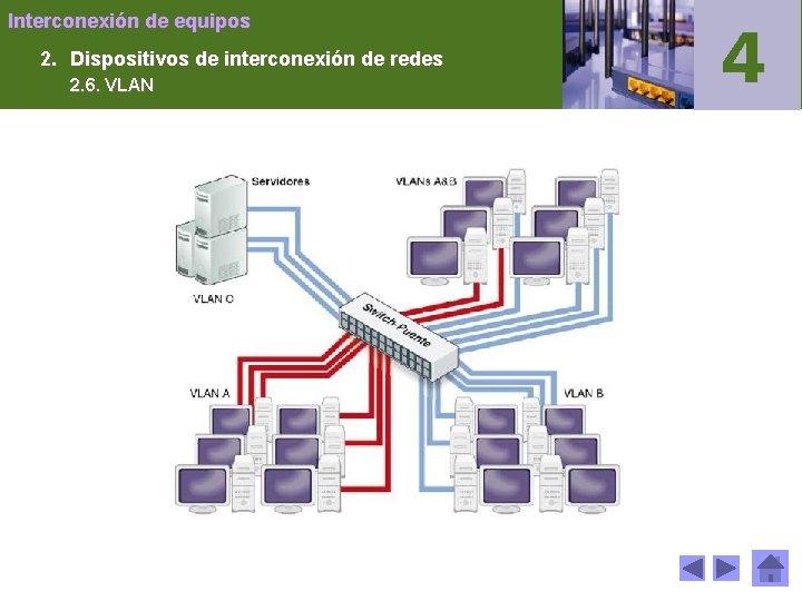 Interconexión de equipos 2. Dispositivos de interconexión de redes 2. 6. VLAN