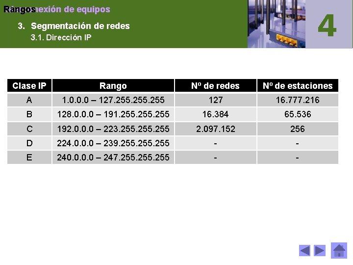 Interconexión de equipos Rangos 3. Segmentación de redes 3. 1. Dirección IP Clase IP