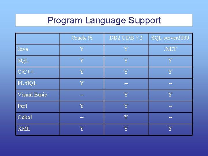 Program Language Support Oracle 9 i DB 2 UDB 7. 2 SQL server 2000
