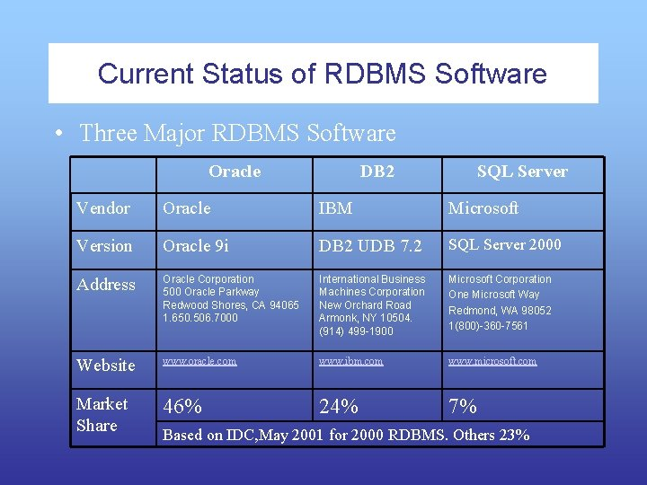 Current Status of RDBMS Software • Three Major RDBMS Software Oracle DB 2 SQL