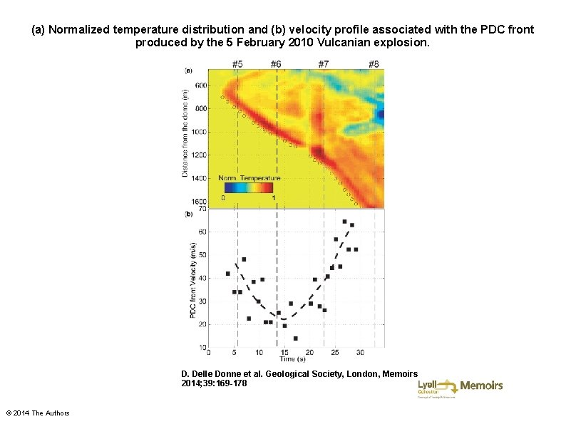 (a) Normalized temperature distribution and (b) velocity profile associated with the PDC front produced