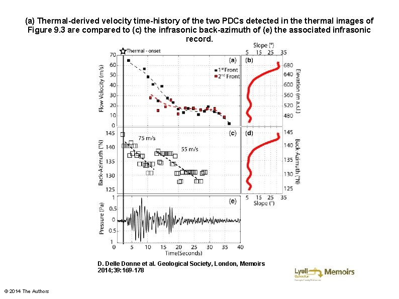 (a) Thermal-derived velocity time-history of the two PDCs detected in thermal images of Figure