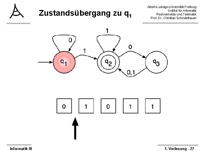 Zustandsübergang zu q 1 Informatik III Albert-Ludwigs-Universität Freiburg Institut für Informatik Rechnernetze und Telematik
