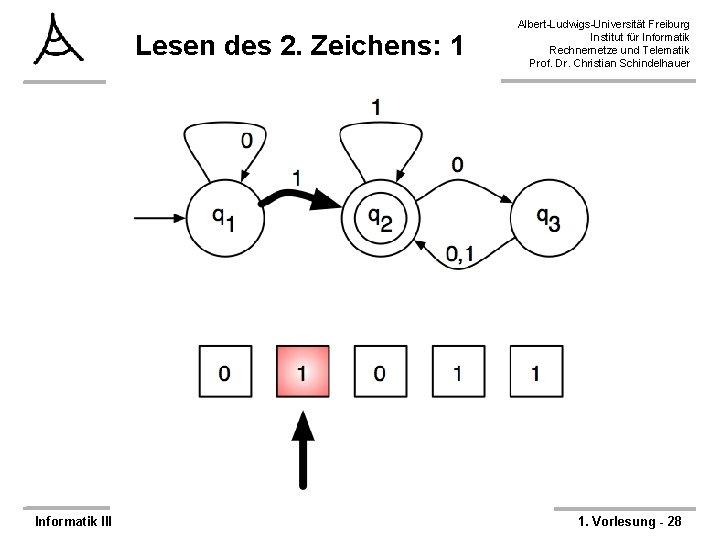 Lesen des 2. Zeichens: 1 Informatik III Albert-Ludwigs-Universität Freiburg Institut für Informatik Rechnernetze und