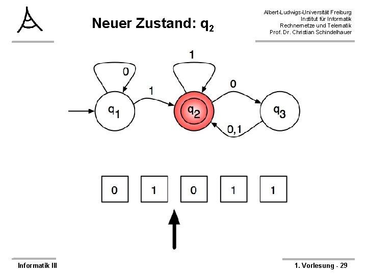 Neuer Zustand: q 2 Informatik III Albert-Ludwigs-Universität Freiburg Institut für Informatik Rechnernetze und Telematik