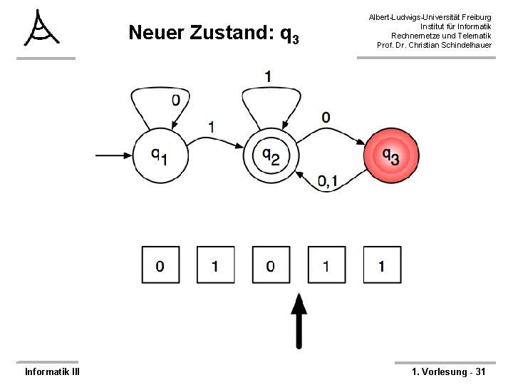 Neuer Zustand: q 3 Informatik III Albert-Ludwigs-Universität Freiburg Institut für Informatik Rechnernetze und Telematik