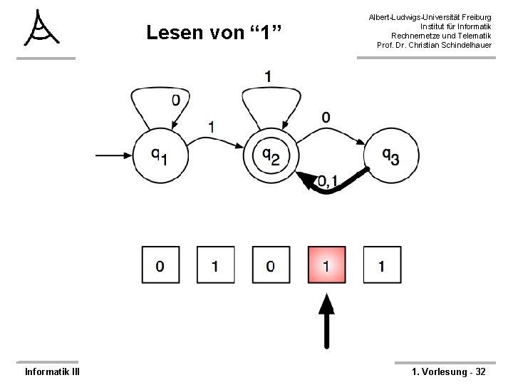 """Lesen von """" 1"""" Informatik III Albert-Ludwigs-Universität Freiburg Institut für Informatik Rechnernetze und Telematik"""