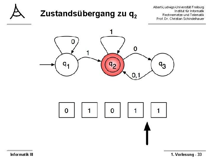 Zustandsübergang zu q 2 Informatik III Albert-Ludwigs-Universität Freiburg Institut für Informatik Rechnernetze und Telematik