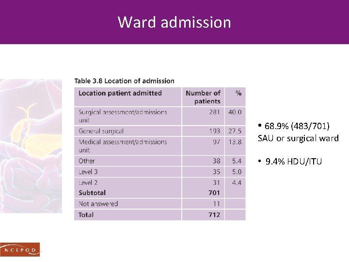 Ward admission • 68. 9% (483/701) SAU or surgical ward • 9. 4% HDU/ITU