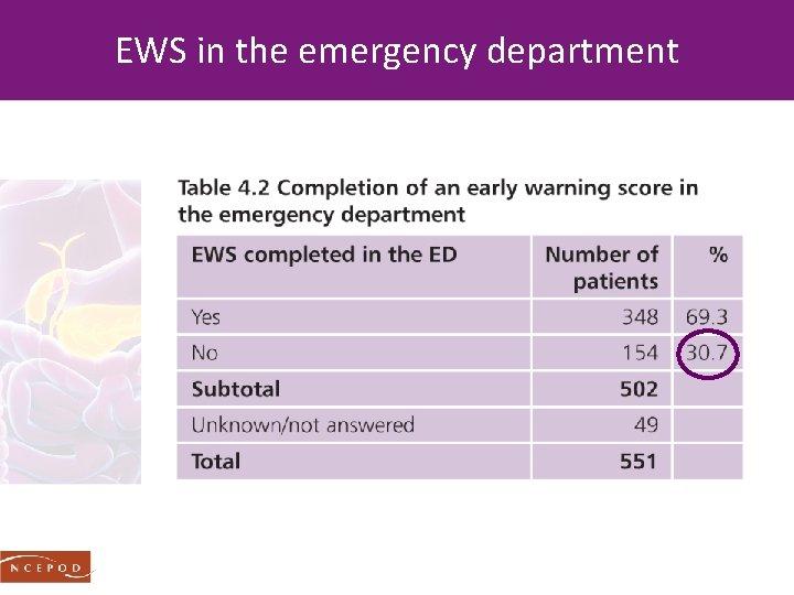 EWS in the emergency department