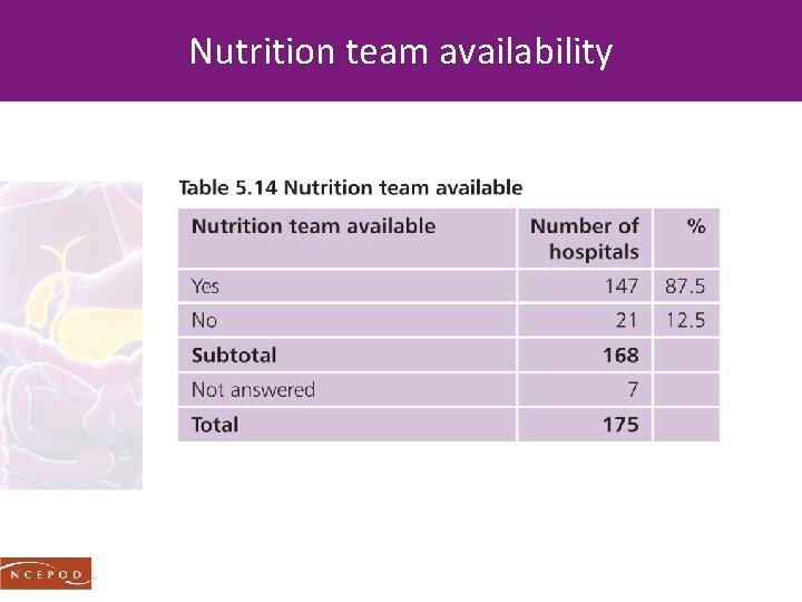 Nutrition team availability
