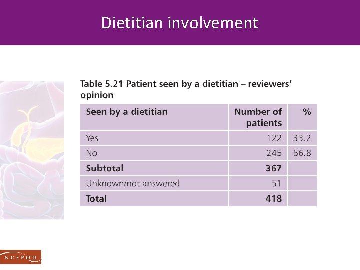 Dietitian involvement