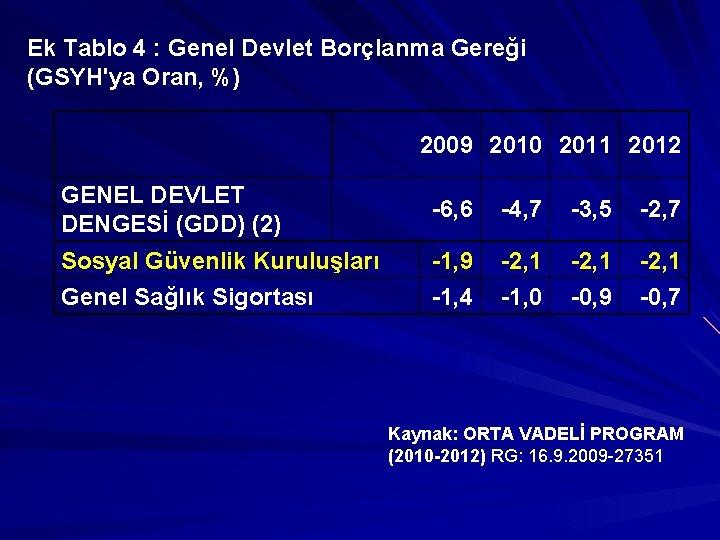Ek Tablo 4 : Genel Devlet Borçlanma Gereği (GSYH'ya Oran, %) GENEL DEVLET DENGESİ