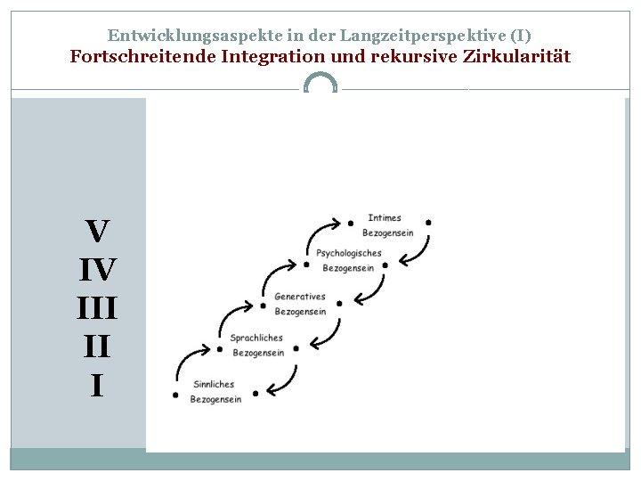 Entwicklungsaspekte in der Langzeitperspektive (I) Fortschreitende Integration und rekursive Zirkularität V IV III II