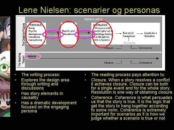 Lene Nielsen: scenarier og personas • • The writing process: Explores the design area