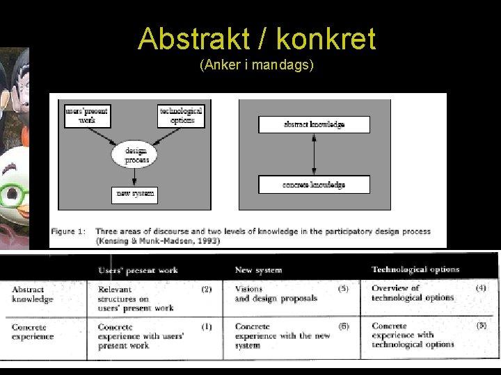 Abstrakt / konkret (Anker i mandags)