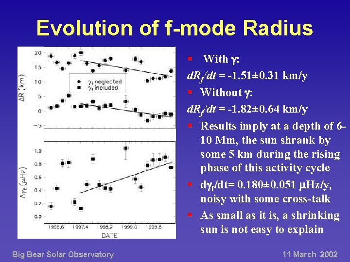 Evolution of f-mode Radius § With : d. Rf/dt = -1. 51± 0. 31