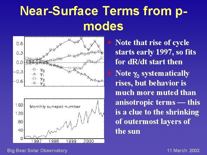 Near-Surface Terms from pmodes § Note that rise of cycle starts early 1997, so