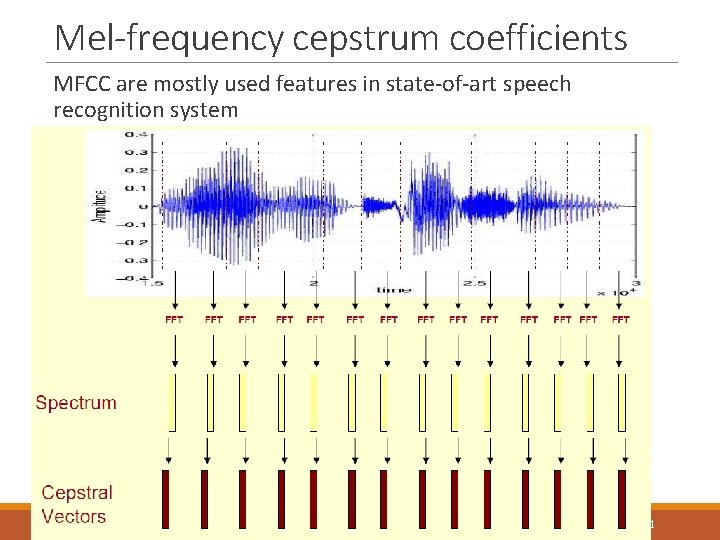 Mel-frequency cepstrum coefficients MFCC are mostly used features in state-of-art speech recognition system 3/12/2021