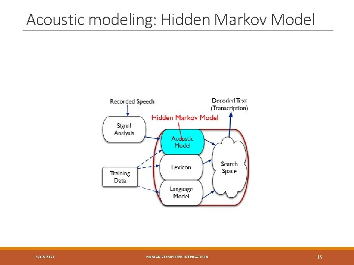 Acoustic modeling: Hidden Markov Model 3/12/2021 HUMAN COMPUTER INTERACTION 15