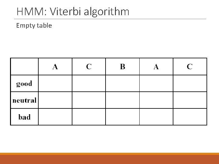 HMM: Viterbi algorithm Empty table