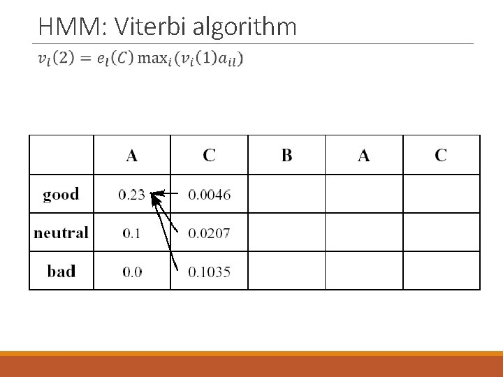 HMM: Viterbi algorithm