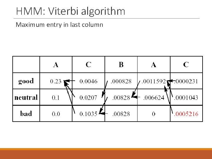 HMM: Viterbi algorithm Maximum entry in last column