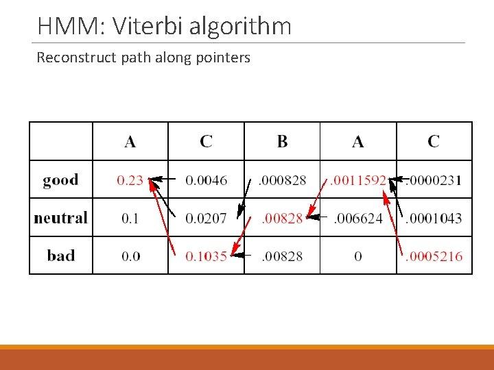 HMM: Viterbi algorithm Reconstruct path along pointers