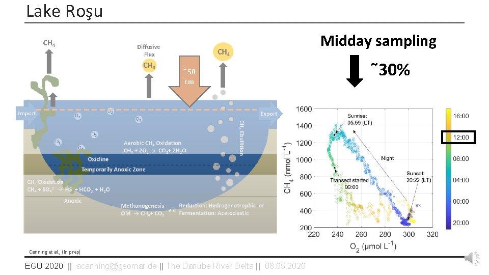 Lake Roşu Midday sampling ˜ 50 cm Canning et al. , (In prep) EGU