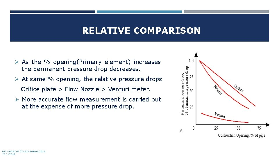 RELATIVE COMPARISON Ø As the % opening(Primary element) increases the permanent pressure drop decreases.