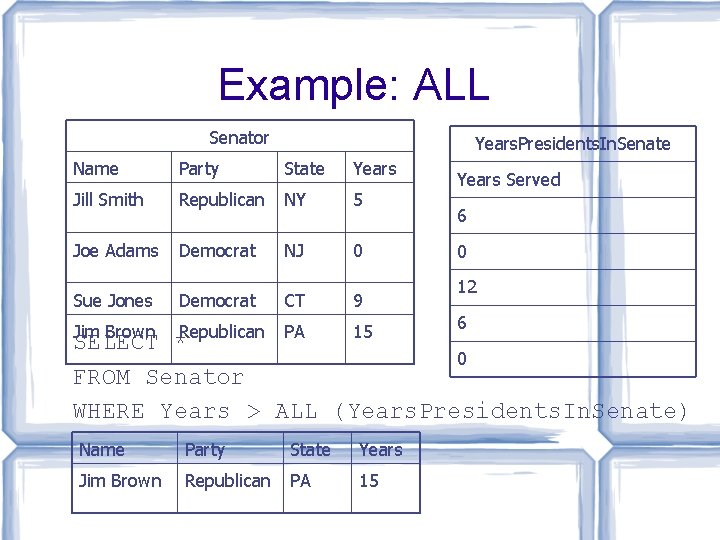 Example: ALL Senator Years. Presidents. In. Senate Name Party State Years Jill Smith Republican