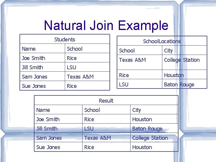 Natural Join Example Students School. Locations Name School City Joe Smith Rice Texas A&M