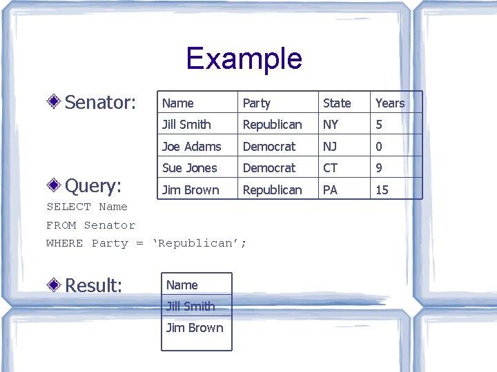 Example Senator: Query: Name Party State Years Jill Smith Republican NY 5 Joe Adams
