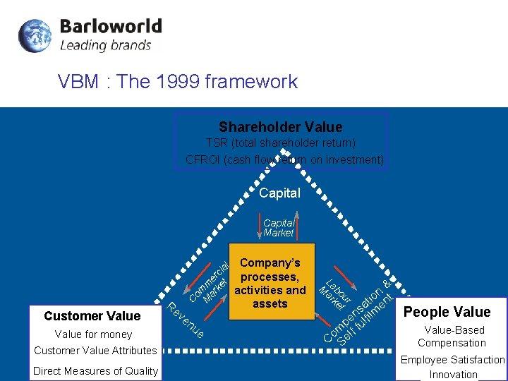 VBM : The 1999 framework Shareholder Value TSR (total shareholder return) CFROI (cash flow