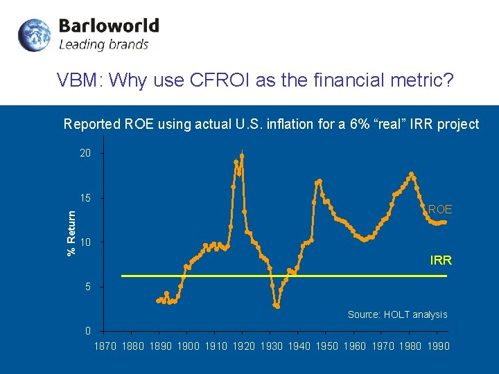 VBM: Why use CFROI as the financial metric? Reported ROE using actual U. S.