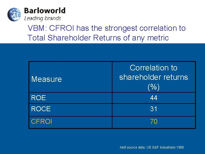 VBM: CFROI has the strongest correlation to Total Shareholder Returns of any metric Measure