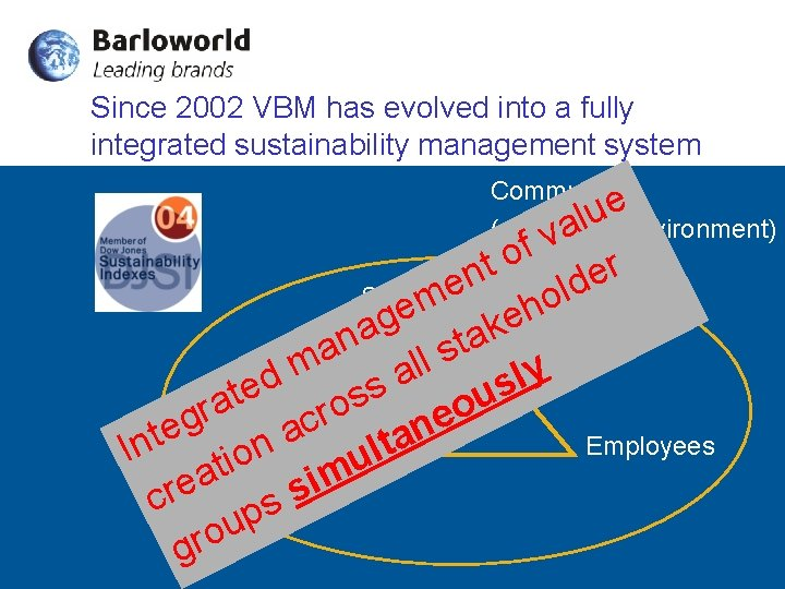 Since 2002 VBM has evolved into a fully integrated sustainability management system Community e