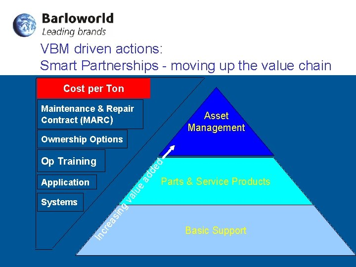 VBM driven actions: Smart Partnerships - moving up the value chain Cost per Ton