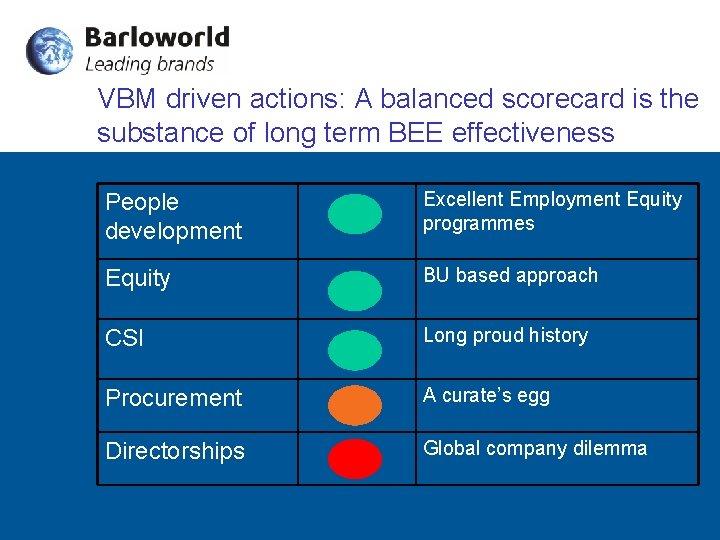 VBM driven actions: A balanced scorecard is the substance of long term BEE effectiveness
