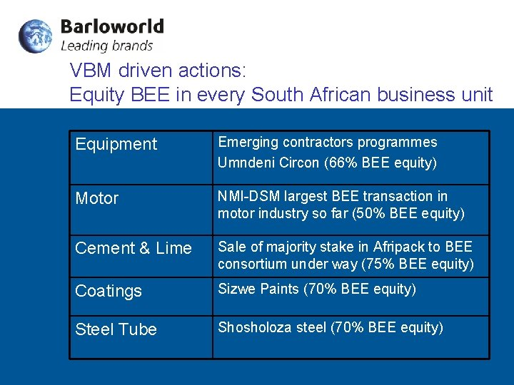 VBM driven actions: Equity BEE in every South African business unit Equipment Emerging contractors