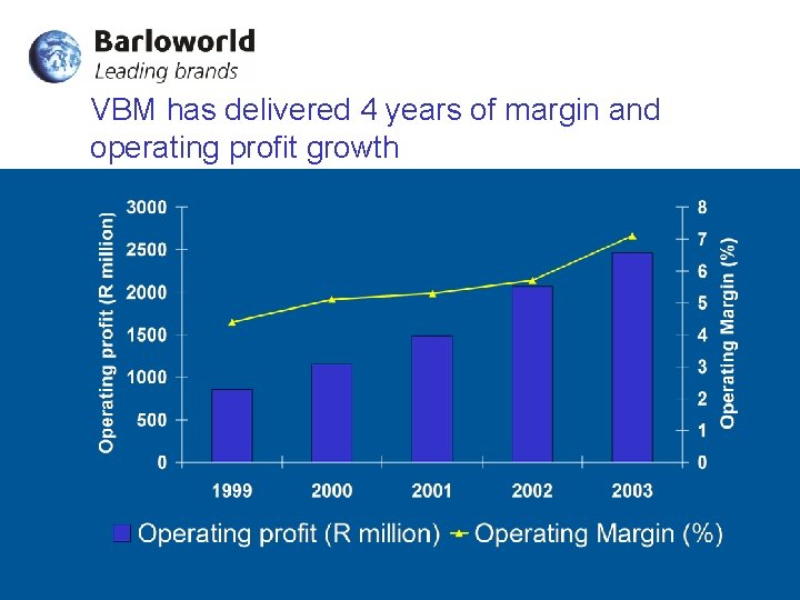 VBM has delivered 4 years of margin and operating profit growth